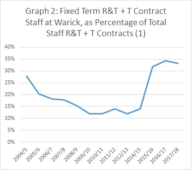 "Warwick University's Reliance on Fixed Term Contracts: How the Vulnerable Subsidise ""Excellence with Purpose"""